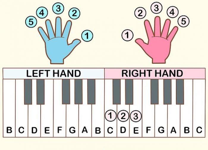 شماره انگشتان در پیانو