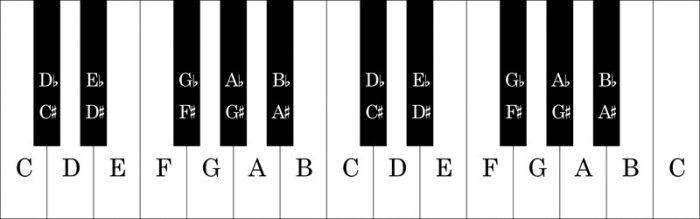 نام نت ها روی کلاویه پیانو