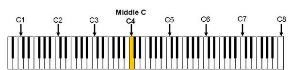 اکتاوهای پیانو